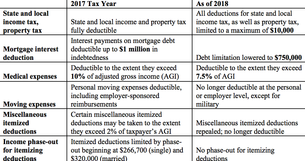 what are miscellaneous itemized deductions